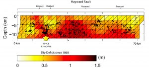 This Figure from Shirzaei and Burgmann, 2013 shows the slip deficit along the Hayward Fault since the last major earthquake in 1868. This highlights how the area in which today's earthquake occurred is within a section of fault where there is a significant slip deficit, suggesting that if a major quake were to occur it would likely rupture to the south (to the right in the figure).