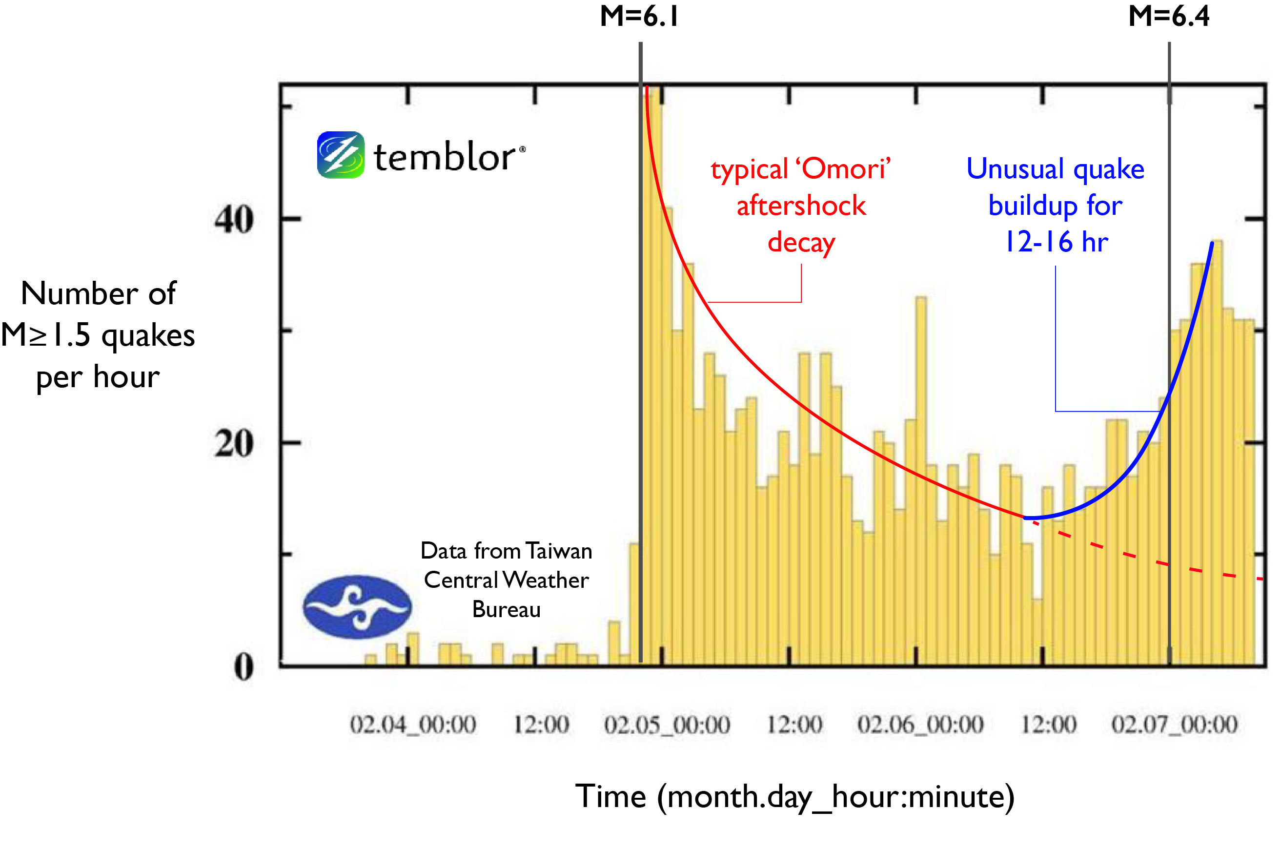 This figure shows an earthquake time series beginning about a day before Sunday's M=6.1 earthquake. Unlike a typical aftershock decay, the one following the M=6.1 shows an unusual quake buildup beginning about 12 hours prior to Tuesday's M=6.4. It should be pointed out that there is no increase in GPS velocities associated with this increase in rate of earthquakes.