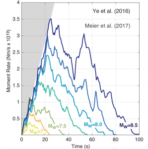 This figure, from Meier et al. (2017), suggests that no little earthquake knows it's marked for future greatness. They all start growing at about the same rate, but the small ones fade sooner. The 'Moment' is a measure of quake size or energy.