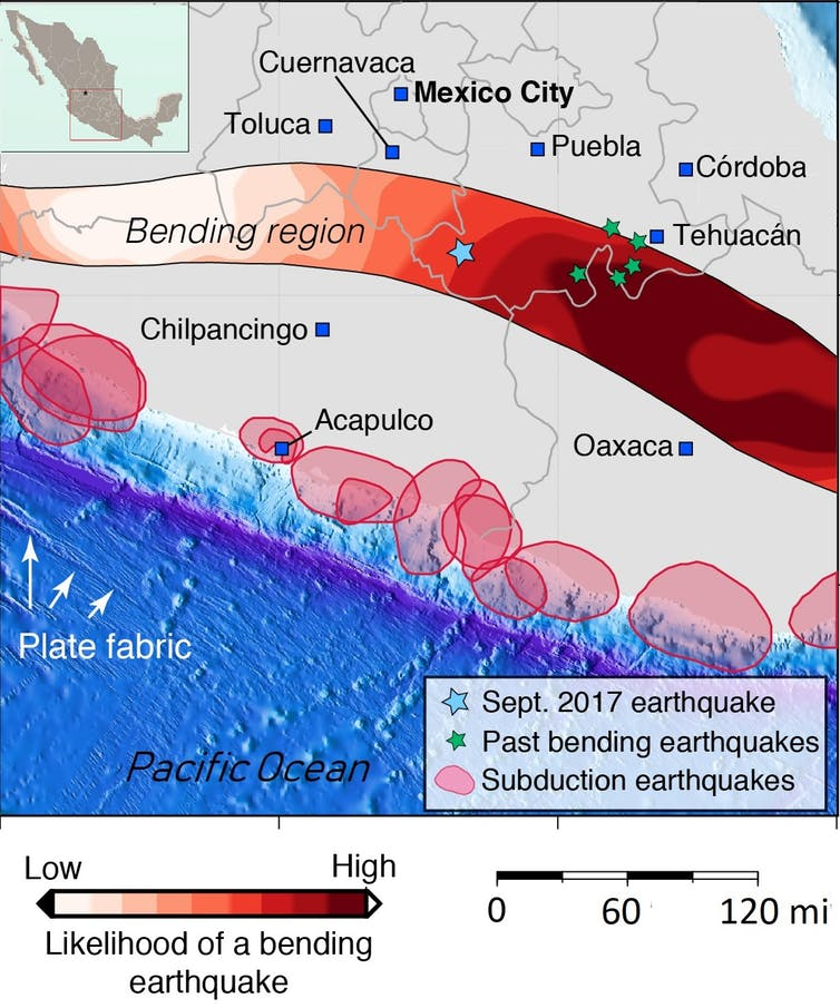 The zone of potential 'bending' earthquakes, where the subducted tectonic plate that runs beneath Mexico juts downward at a sharp angle, is a band spanning the country from center to south. Only five earthquakes have struck this region in the past century, including the deadly Sept. 18, 2017 quake that killed 300 in Mexico City. Major earthquakes typically occur along the Pacific coast. D. Melgar, CC BY-SA