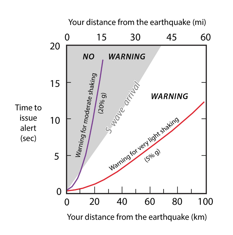 This figure shows potential warning times using both moderate and very light shaking thresholds. While alerts are nearly impossible to send if a moderate shaking threshold is used, warning times exceeding 10 seconds can be achieved using lower shaking levels.