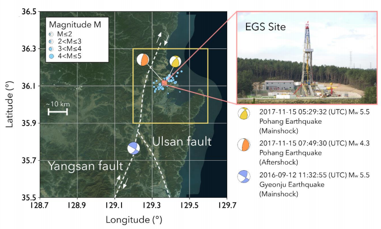 This figure from Grigoli et al., 2018 shows the location three moderate earthquakes around Pohang. The first, the Gyeonju earthquake, struck 30 km south of Pohang along the Yangsan Fault. The other two, occurred just beneath the Pohang geothermal field at shallow depths, leading scientists to believe they may have been geothermally-induced.