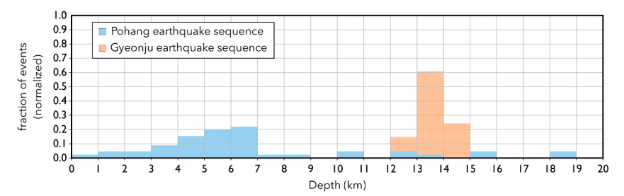 This figure from Grigoli et la., 2018 shows the depth distribution of earthquakes in the Pohang and Gyeonju earthquake sequences. The Gyeonju quake was deeper and known to have occurred on the Yangsan Fault. Shallow earthquake depths such as those seen in the Pohang earthquake sequence are typical of geothermally-induced quakes.