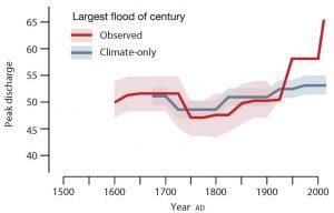 largest-floods