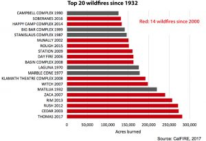 This graph from the Indicators of Climate Change in California report shows the top 20 wildfires in California since 1932.