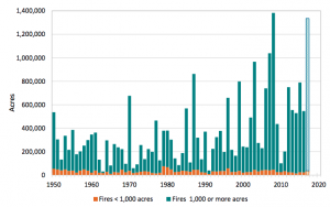This graph, from the Indicators of Climate Change in California report shows the number of acres burned across the state since 1950. While the number of acres burned in small fires has stayed roughly the same, large fires have claimed much more area, especially over the last two decades. Many scientists believe climate change is one of the main causes.