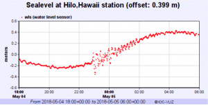 Water surface elevation data from Hilo, Hawai'i from IOC.