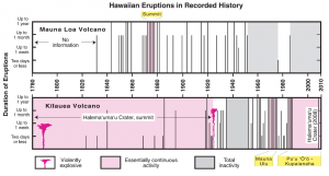 Graph summarizing the eruptions of Mauna Loa and Kïlauea Volcanoes during the past 200 years (USGS, 2010).