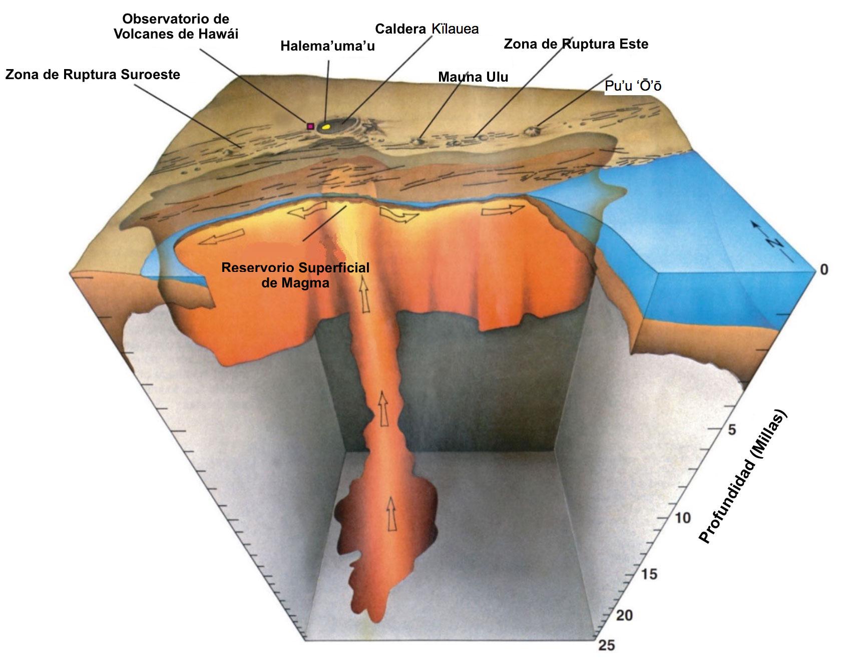 Vista en corte donde se observa debajo del Volcán Kïlauea (USGS, 2010).