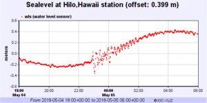 Datos de elevación del nivel del mar en Hilo, Hawái, a partir de IOC.