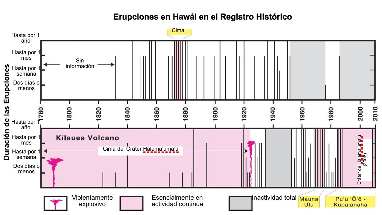 Gráfica que presenta un resumen de las erupciones de los Volcanes de Mauna Loa y Kïlauea durante los últimos 200 años (USGS, 2010).