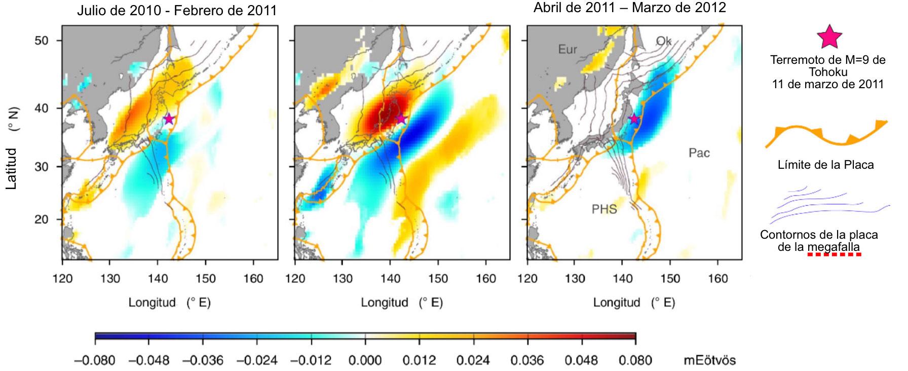 Este mapa presenta el gradiente gravitacional alrededor de la ubicación del terremoto de Tohoku, antes, durante y después del terremoto. mEötvös constituyen el gradiente gravitacional de la Tierra, esto es, el cambio en el vector de aceleración gravitacional desde un punto sobre la superficie de la Tierra a otro. 'Pac' es la Placa del Pacífico, 'PHS' es la Placa Filipina y 'Eur' la Placa Europea. En los primeros dos recuadros, los contornos en relieve de la placa de la megafalla son cada 200 km, --mientras que, en el tercero, son cada 100 km. (Figura modificada a partir de Panet et al., 2018).