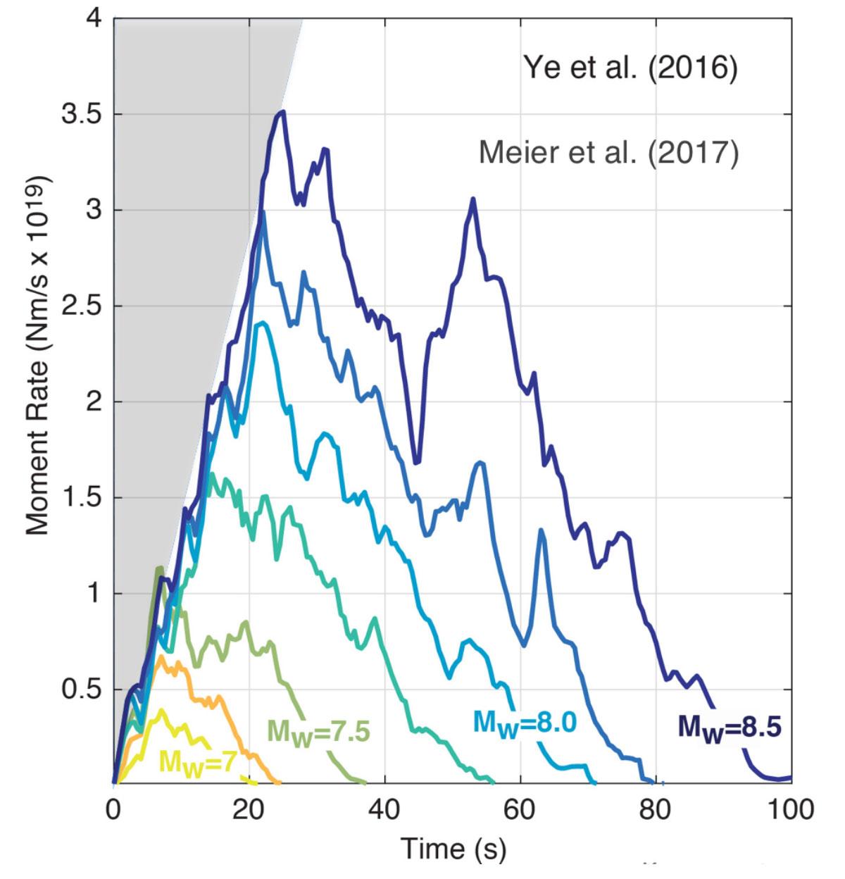 Esta figura, de Meier et al. (2017), sugiere que ningún terremoto pequeño está destinado para una grandeza futura. Todos comienzan a crecer a aproximadamente la misma tasa, pero los pequeños se desvanecen antes. El 'Momento' es una medición del tamaño o energía del terremoto.