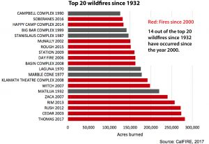 wildfires-since-1932
