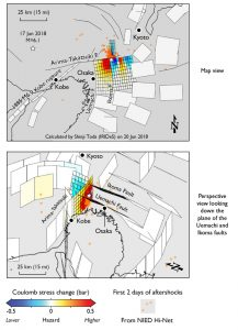 Calculated stress transferred by the M=6.1 earthquake to surrounding faults (assuming friction of 0.4) suggests that a 15 x 15 km patch of the Takatsuki Fault, and a 15 x 10 km patch of the Uemachi fault, were brought closer to failure. Calculations were made in the Toda et al. Coulomb 3.4 software.