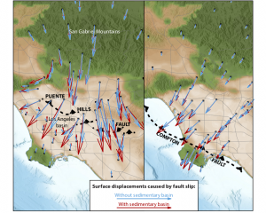 Basin sediments affect the relationship between fault slip and deformation at the surface by up to 50% for the cases of the Puente Hills Fault (left) and Compton Fault (right). For the same fault slip, the basin is more compliant and so the Earth's surface is displaced more (red arrows) than if it were absent (blue arrows). Figure simplified from Rollins et al. [2018].