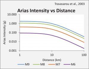 M66_figure_03_travasarou_2003_AI_distance