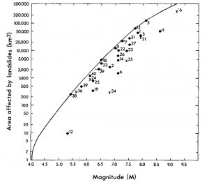 M66_figure_07_keefer_1984_caused_by_eqs_fig_01
