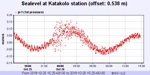 20181025_greece_68_tsunami_katakolo_station_01_day_relative_20181026_0826