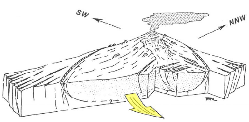 Rappresentazione grafica del modello proposto da Rasà et al. (1996), secondo cui il fianco sudorientale dell'Etna è in lento scivolamento verso mare. Tale processo può attivare faglie periferiche come quella di Fiandaca e, in misura minore, anche la porzione instabile delimitata dalla linea con '?'