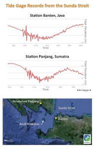 temblor_tide_gages