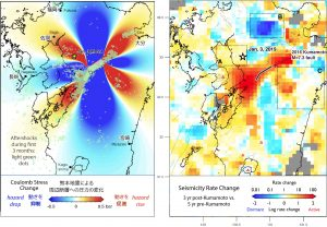 Figure 2. (Left panel) Coulomb stress imparted by the 2016 Kumamoto earthquake sequence to the surrounding crust as a result of the combined Mw=6.0 and Mw=7.0 shocks. This figure was originally posted in a Temblor blog (Stein and Toda, 2016). Regions in which strike-slip faults are brought closer to failure are red ('stress trigger zones'); regions now inhibited from failure are blue ('stress shadows'). Aftershocks during first three months (translucent green dots) generally lie in regions brought closer to failure. The January 3 event (yellow star) is located in one of the stress trigger zones. (Right panel) Seismicity rate change between before (2009/01/01-2016/04/14) and after (2016/04/14-2019/01/02) the 2016 Kumamoto earthquake sequence. Red areas 'turned on' after the 2016 mainshock; blue areas 'shut down.'