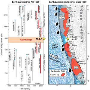The time history of great earthquakes is shown in the left panel, whereas the right panel shows the rupture areas of the past 100 years of earthquakes. Notice the apparent migration of large quakes toward the M=5.7 over the past 80 years (grey arrow in left panel); this could be a random artifact, or it could be caused by Coulomb stress transfer (Lin and Stein, 2004). Today's quake struck in a gap in historical rupture zones; this gap could be permanent, but that is not assured. The figure annotated from Villegas-Lanza et al. (2016).