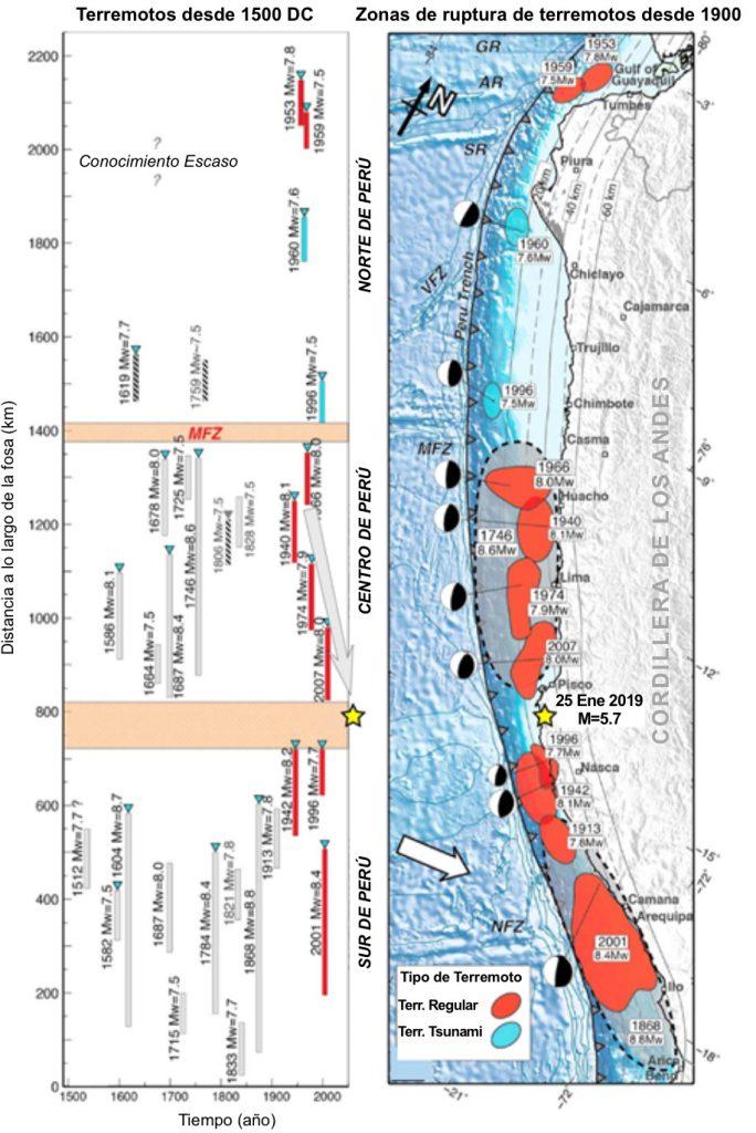 En el panel izquierdo se presenta la cronología de los grandes terremotos, mientras que en el panel derecho se presentan las áreas de ruptura de los últimos 100 años de terremotos.  Nótese la aparente migración de grandes terremotos tras el terremoto de M=5.7 a lo largo de los últimos 80 años (flecha gris en el panel izquierdo); esto podría ser un artefacto aleatorio o podría ser ocasionado por una transferencia de esfuerzos de Coulomb (Lin y Stein, 2004). El terremoto del día de hoy ocurrió en un intervalo en zonas de ruptura históricas; este intervalo podría ser permanente, pero no se puede asegurar eso. La figura traducida es partir de Villegas-Lanza et al. (2016).