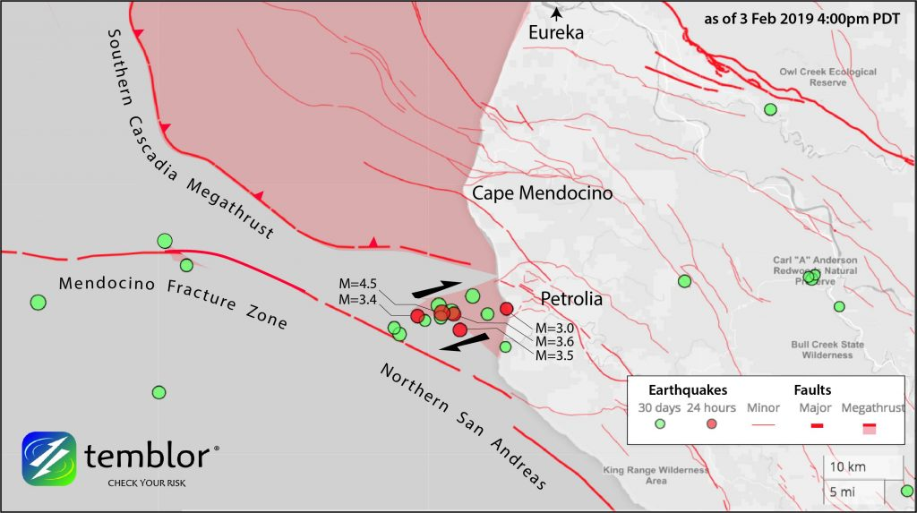 The swarm appears to be occurring on a right-lateral reverse fault that connects the San Andreas and Mendocino Fracture Zone with the shallow portion of the Cascadia Megathrust.