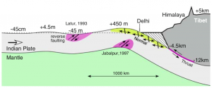 In this cross-section, North is to the right, and South to the left. The buckling of the Indian plate leads to a bulge south of Delhi, along with shallow tensional quakes, as struck last week. The great earthquakes strike along the thrust fault at right (purple), as well as other sites of concentrated buckling (Bilham, 2009).