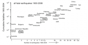 India lies in the cluster of countries in the upper right, which have suffered the largest number of large earthquakes and fatalities since the turn of the 19thth century (Bilham, 2009)
