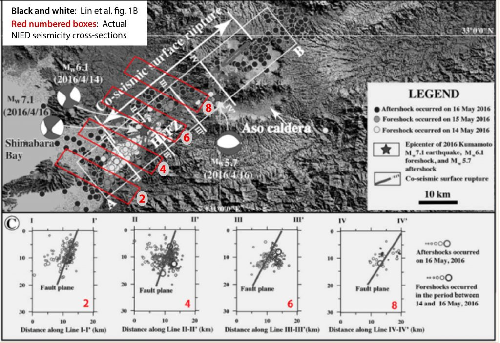 A comparison of Lin et al. fig 1B with the Evaluation Committee's superimposed boxes used by the NIED to plot seismicity cross-sections. They found that the boxes shown in Lin et al. designated by Roman numerals do not correspond to the numbered boxes used by the NIED. The base map has only one lat/lon mark, making its registration difficult and its distortion hard to detect.
