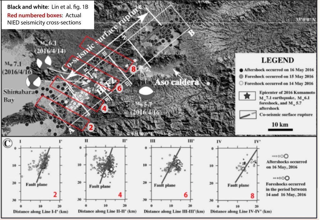 林らの図1Bに調査委員会が防災科学研究所(NIED)が用いた正しい場所の位置をプロットしたもの。林らのローマ数字で示された場所はNIEDが解析した場所とは一致していない。元々の地図は、緯度経度の表示が一箇所しかなく、改ざんの発見がわかりにくくなっている。