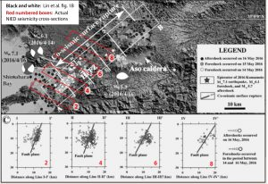 A comparison of Lin et al. fig 1B with the Evaluation Committee's superimposed boxes used by the NIED to plot seismicity cross-sections. They found that the boxes shown in Lin et al. designated by Roman numerals do not correspond to the numbered boxes used by the NIED. The base map has only lat/lon mark, making its registration difficult and its distortion hard to detect.