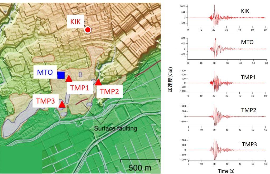 長期観測点のKIKとMTOの記録は本物、臨時観測点のTMP1-3は偽物であり、この偽物の記録を使った論文は撤回されている。TMP観測点の最大加速度は他の観測点に比べて大きく(1000-1500 Galまたは1.0-1.5 g)、建物の設計に非常に重要であると思わせるように作られている。