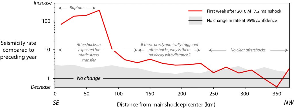 The aftershocks the authors attribute to remote dynamically triggered events exhibit a rate 2-4 times higher in the week after the mainshock than in the preceding year.
