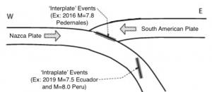 Esta figura, modificada a partir de Leyton et al., 2009, presenta la diferencia entre eventos interplaca, que ocurren entre dos placas, y eventos intraplaca, como el terremoto del domingo en Perú de Mw 8.0.