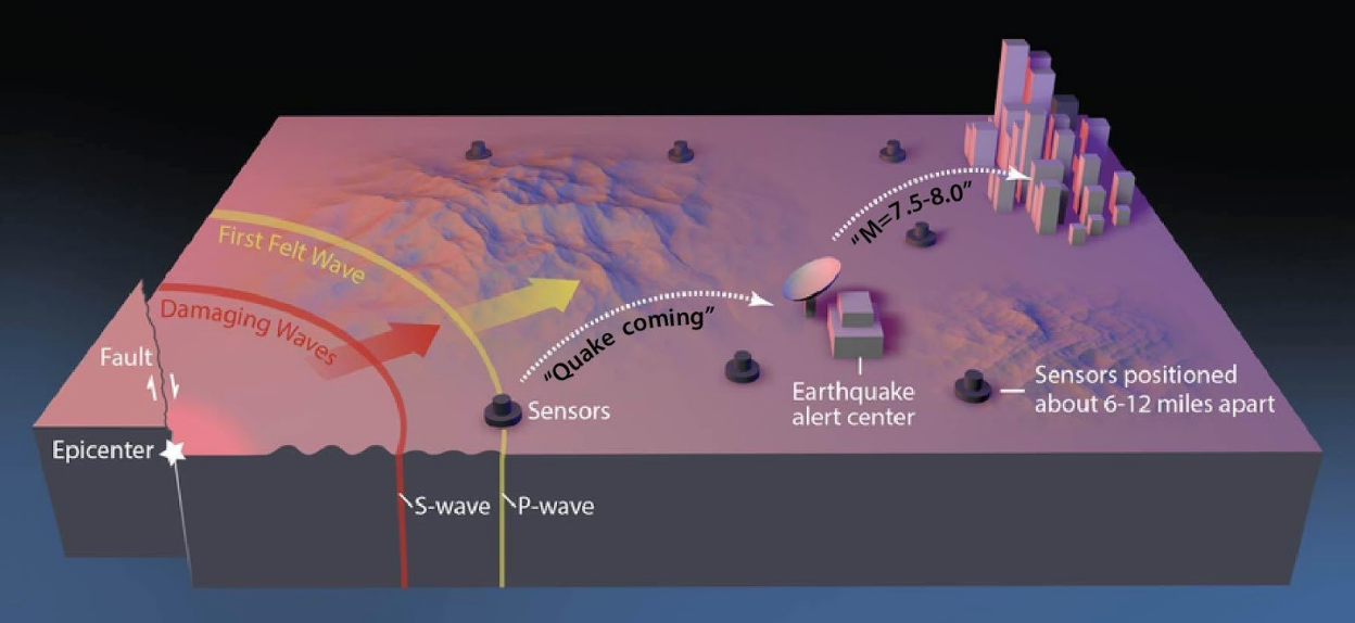Earthquake ruptures sputter along for about 10 seconds, after which the big ones accelerate, marking them for future greatness, according to Melgar and Hayes. The panel at left is a horizontally stretched zoom on the dashed box on the left.
