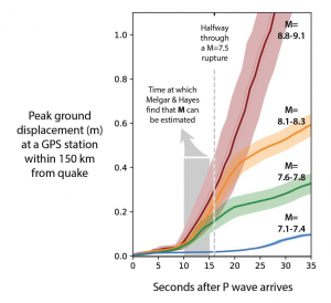 Using the ground motion accompanying the unzipping of a dozen large quakes, a strong acceleration becomes evident about 10 seconds into the ruptures, according to Melgar and Hayes (2019), long before the halfway point of the rupture, when Meier et al. (2017) would call the magnitude.