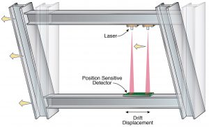 This graphic shows how a laser beam that has been modified to form a line shines onto a board with optical sensors that function as on/off switches. In the newly proposed system, a laser would be mounted on a ceiling and a sensor on a floor. If the laser moves, then the sensors turn on and off, which informs researchers how much the laser — and by inference, the point at which the laser has been mounted — has moved relative to the location of the sensors. Seeing that movement in real time can inform investigators what parts of buildings are damaged and to what extent. Credit: Diana Swantek/Berkeley Lab
