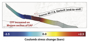 If the western and central Garlock were to rupture, it would load the section of the San Andreas just north of Los Angeles. Figure from McAuliffe et al. [2013].