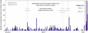 Time history at Coso shows a mystery: The M 6.4 shock had no effect, but the M 7.1 produced abundant shocks.