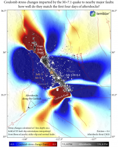 Faults in the red lobes are calculated to be brought closer to failure; those in the blue 'stress shadows' are inhibited from failure. The calculation estimates what the dominant fault orientations are around the earthquakes by interpolating between major mapped faults (shown in red lines). So, we would expect strong stressing in the Coso Volcanic Field to the north (where the aftershocks lie), and along the Garlock Fault to the south (but not where most of them lie).
