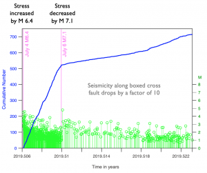 In this time series of seismicity for M≥1 earthquakes, each shock is a green 'lollipop,' and the cumulative number of shocks is shown by the blue line. Following the M 7.1, aftershocks on the cross fault didn't get smaller, they just occurred less frequently.
