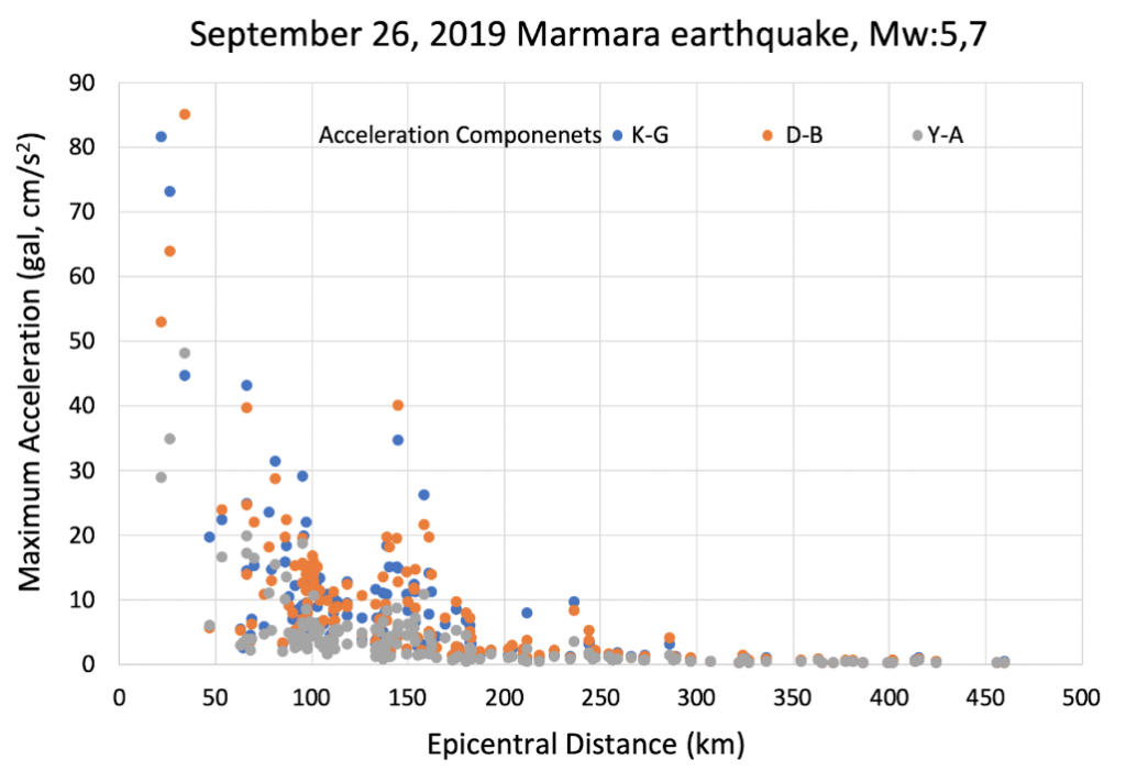 Maximum acceleration in gal versus epicentral distance in km (100% g is 980 cm/s2). The data is from the Disaster and Emergency Management Authority of Turkey (AFAD) data archive (http://kyhdata.deprem.gov.tr/2K/kyhdata_v4.php).