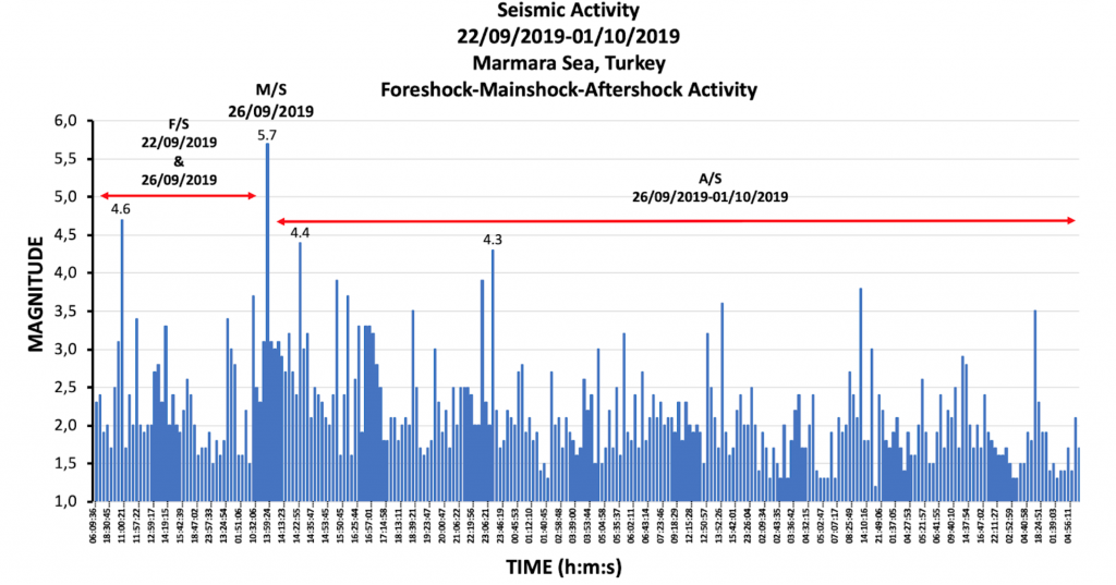 The seismic activity in the time period between September 22, 2019 and October 01, 2019. Data is from BU, Kandilli Observatory and Earthquake Research Institute, İstanbul.