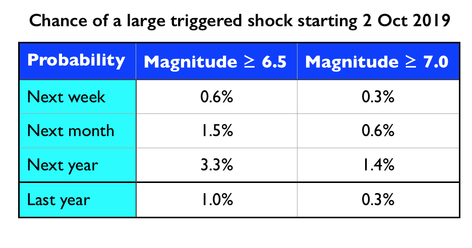 Last year's probability comes from the Global Earthquake Activity Rate (GEAR) model of Bird et al. (2015). So, the Marmara M 5.7 has increased next year's probability of large shocks by factors of 3-4 over last year's.