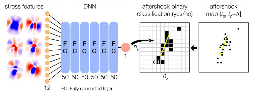 This is not a computer vision problem, because spatial correlation between geographic cells is destroyed. Figure modified from Mignan & Broccardo (2019c), representing the deep learning workflow of DeVries et al. - Instead of having nx times ny features for n mainshock samples, the authors used roughly nx times ny times n geographic cell samples (and 12 stress-based features).