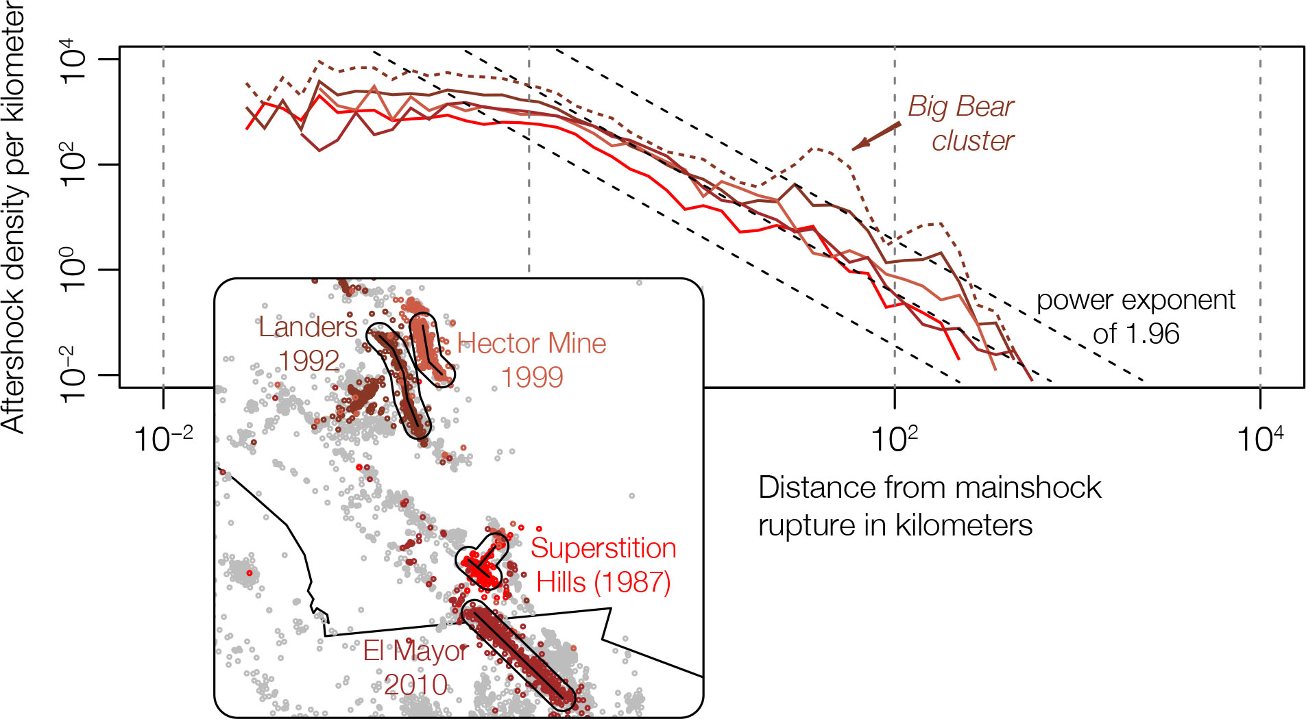 The power-law spatial decay of aftershock density, modified from Mignan (2018) - Spatial linear density distribution of aftershocks for the four largest strike-slip mainshocks in southern California. Only the first generation of aftershocks is considered. Including secondary aftershocks (such as the events triggered by the Big Bear aftershock) adds some spatial heterogeneity on top of the main power-law decay (see dotted curve). The curves roughly follow, at first order, the dashed lines, indicative of a power-law behavior on a log-log plot. Here the power-law behavior starts at a distance greater than one kilometer away from the mainshock trace. Black contours are 10 km from the mainshock rupture on the map for scale.