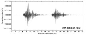 Ground motion recorded at the seismic station Tumaco, nearly 600 km away. The magnitude-6.2 shock struck 15 minutes before the magnitude-5.7 shock. Data provided by National Seismological Network at the Colombian Geological Survey (RSNC) and stored on IRIS DMC.